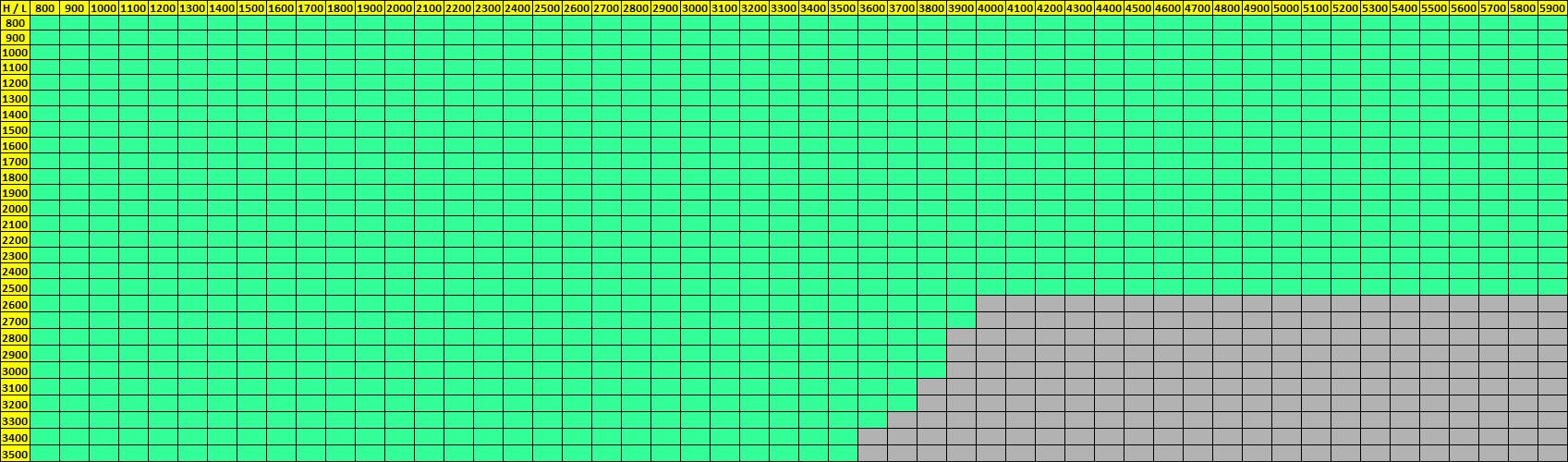 Dimensions possibles volet roulant Qompact